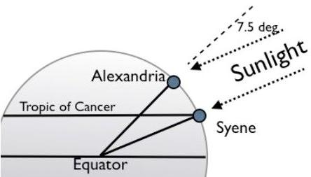 بيئي جماعي لفصل شرح درس شكل الارض وابعادها Virelaine Org
