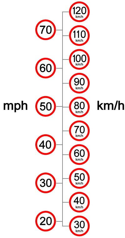 Britain introduced the world's first speed limits for cars in 1865.