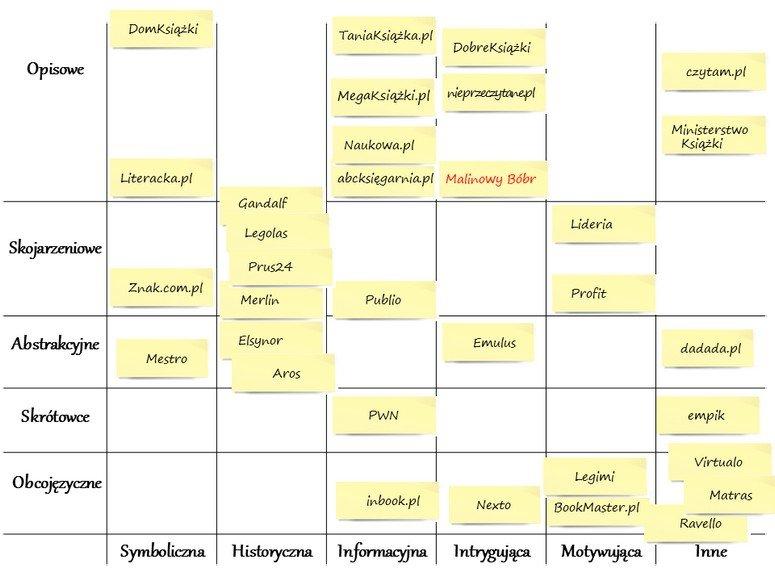 """Druga mapa """"pomocnicza"""" przedstawia nazwy według roli jaką spełniają. Możemy użyć klasyfikacji według określeń typu: symboliczna, motywująca (call-to-action), ironiczna, historyczna, informacyjna, humorystyczna, w hołdzie do wybitnych postaci, zawierając postacie literackie."""