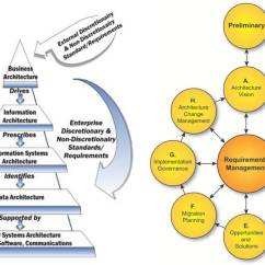 Togaf Framework Diagram Lawn Mower Ignition Switch And Enterprise Architecture Interesting Links 1