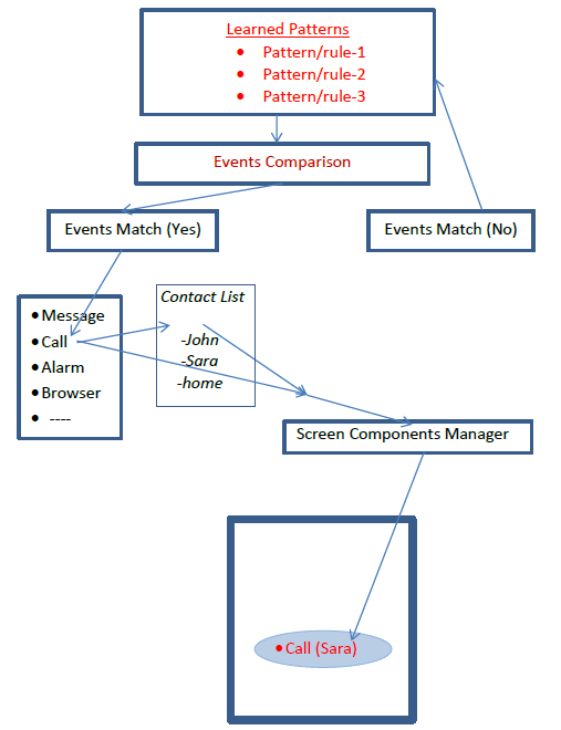 adaptive-interfaces-using-machine-learning-techniques-diagram
