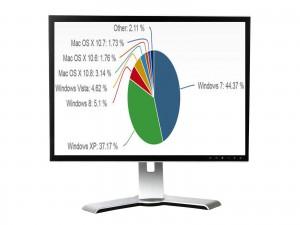 Ποιό είναι το πιο δημοφιλές λειτουργικό σύστημα;