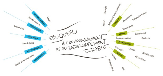 Éduquer au développement durable un nouveau défi pour l'ESR