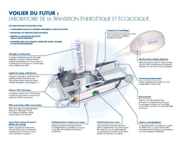 Le voilier du futur de Catherine Chabaud : un véritable laboratoire de la transition énergétique et écologique