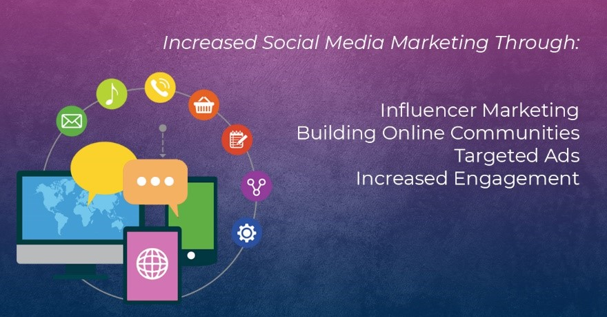 Increased Social Media Marketing