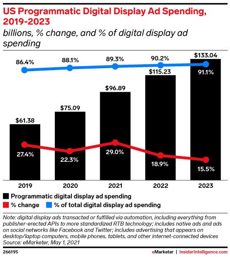 US Programmatic Digital Display Ad Spending, 2019-2023