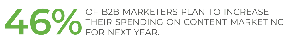 46% of B2B marketers plan to increase their spending on content marketing for this year