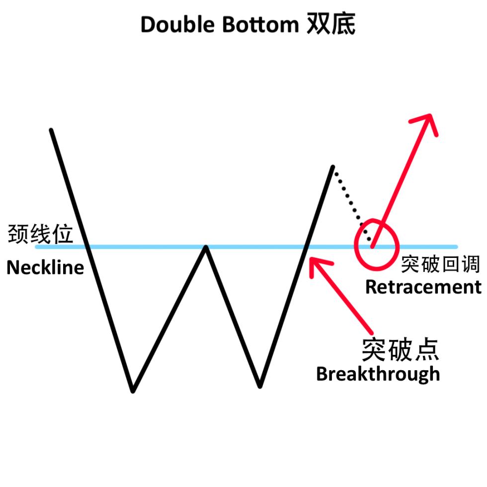 双底 Double Bottom