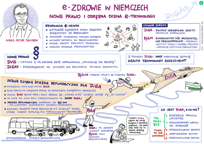 eZdrowie w Niemczech. Rozważania nad e-zdrowiem z uwzględnieniem nowych przepisów (DVG/DIGAV) i oceny technologii medycznych (HTA). Hans-Peter Dauben. Rys. Maciej Dziadyk maciejdziadyk.pl