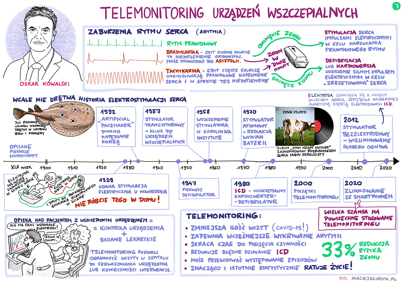 Telemonitoring urządzeń wszczepialnych. Oskar Kowalski. Rys. Maciej Dziadyk maciejdziadyk.pl