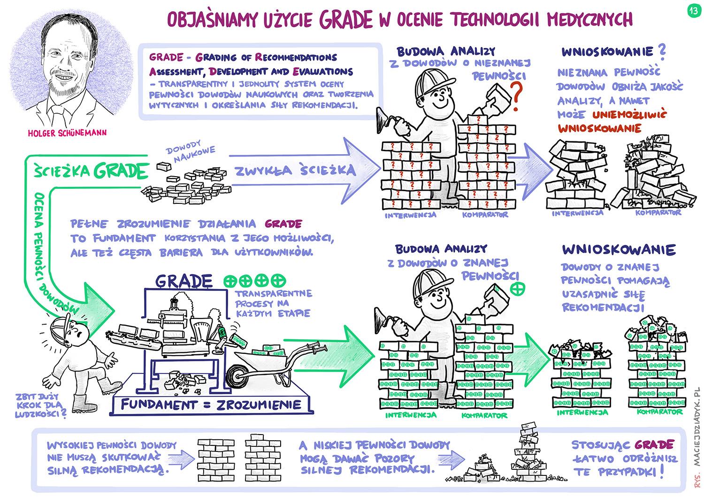 Objaśniamy użycie GRADE w ocenie technologii medycznych. Holger Schünemann. Rys. Maciej Dziadyk maciejdziadyk.pl