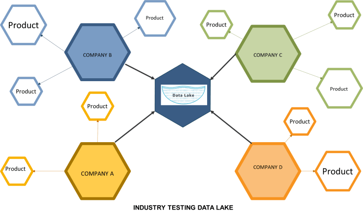 Industry Testing Data Lake