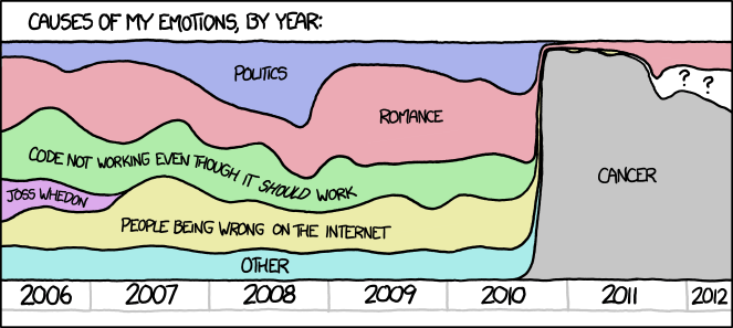 xkcd emotion comic social media