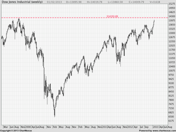2013Feb-Dow Jones Industrial-800x600