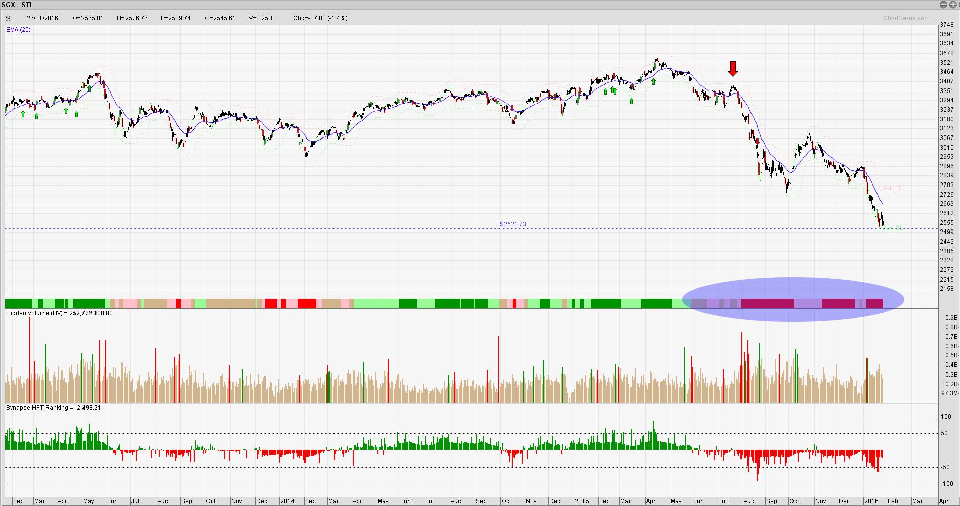Singapore top forex trader
