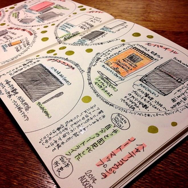 ハヤテノコウジのノートマップ。どんなノートや手帳を運用しているのかをまとめてみました。