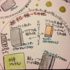 ハヤテノコウジのノートマップ。【雑記帳・その他】グループ。ちょっと使い方に迷いが残っているグループ。よいね!ノートをがんばりたい。