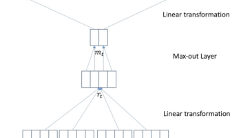 History and Frontier of the Neural Machine Translation | Synced