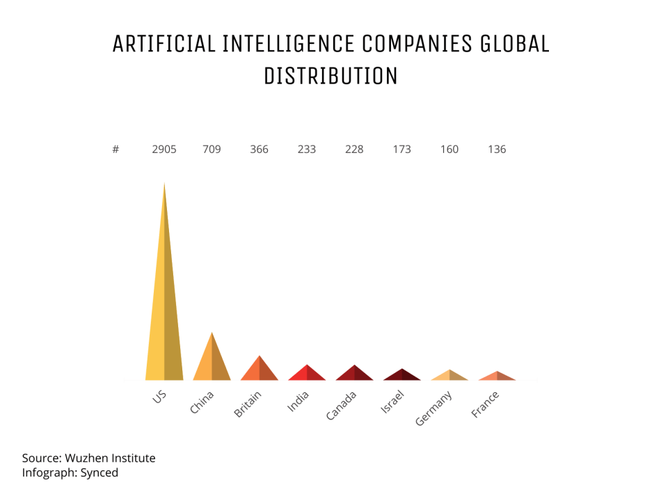 artificial-intelligence-companies-global-distribution (2) (2)