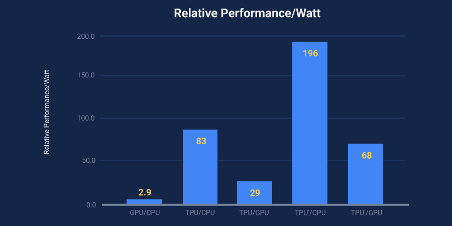 tpu-performance.png