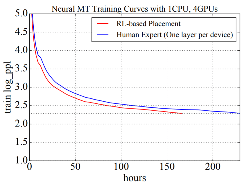 RL model performance.png