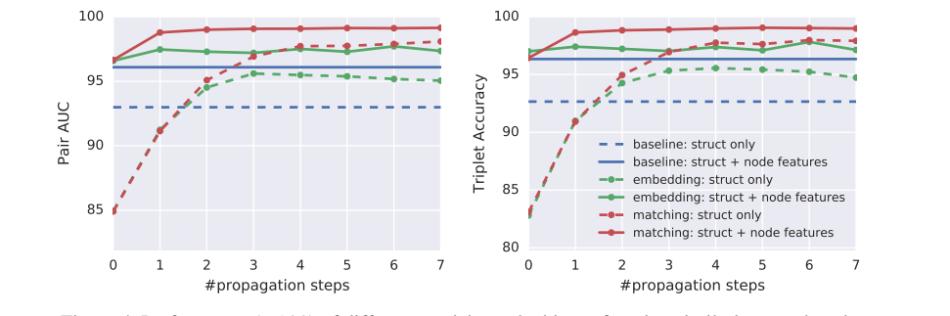 DeepMind & Google Graph Matching Network Outperforms GNN | Synced