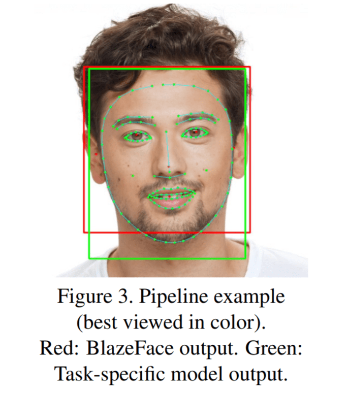 Google BlazeFace Performs Submillisecond Neural Face