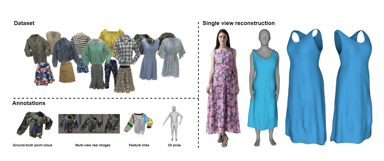 Deep Fashion3d Dataset Benchmark For Virtual Clothing Try On And More Synced
