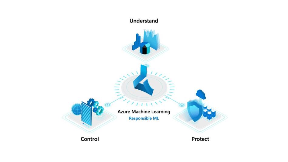 microsoft-build-responsible-machine-learning-graphic_1920x1080-5ec3c5587fa87.jpeg