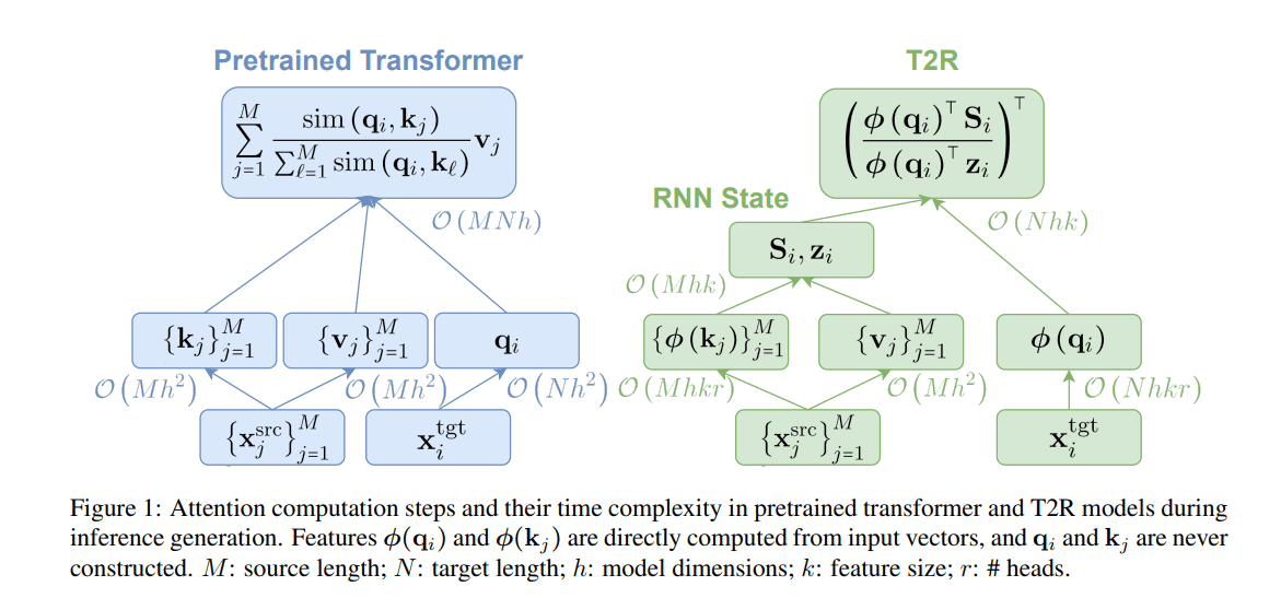 DeepMind, Microsoft, Allen AI & UW Researchers Convert Pretrained Transformers into RNNs, Lowering Memory Cost While Retaining High Accuracy