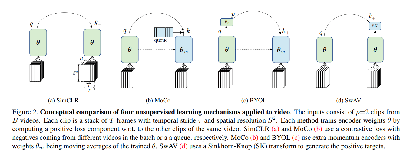 Facebook AI Conducts Large-Scale Study on Unsupervised Spatiotemporal Representation Learning