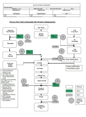 Flow Chart – Synchro Pharmaceuticals