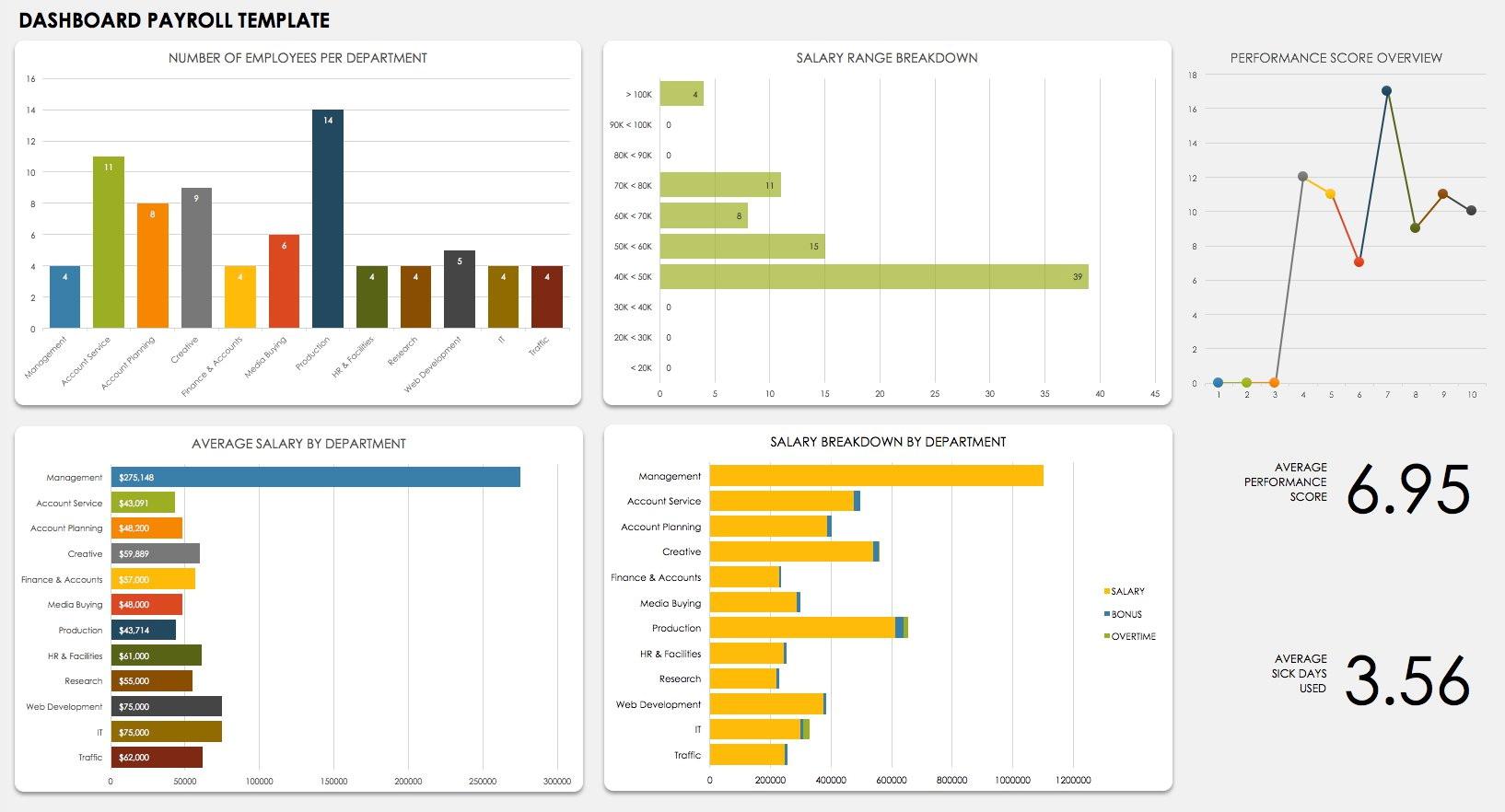 Employee Performance Dashboard Template
