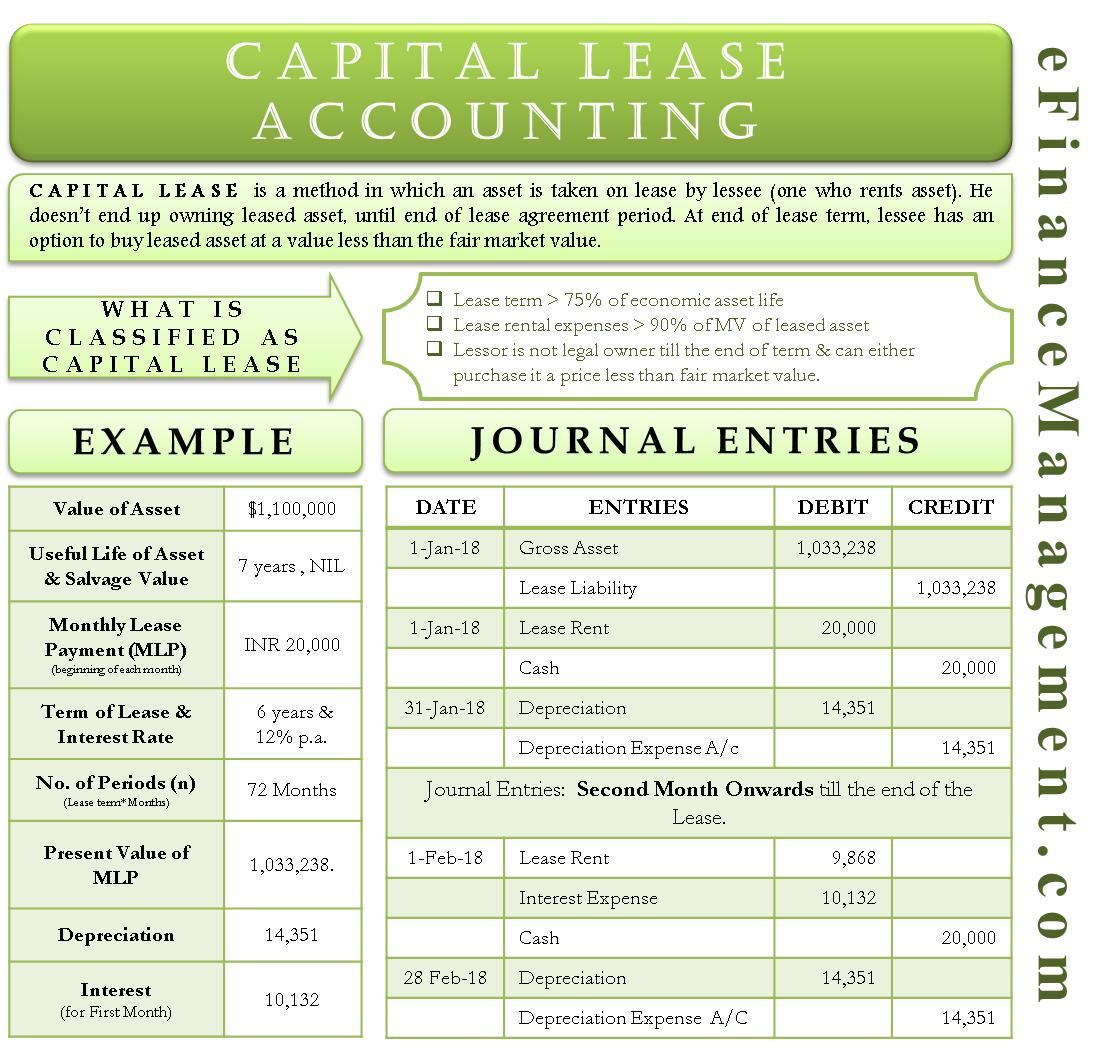 Capital Lease Contracts