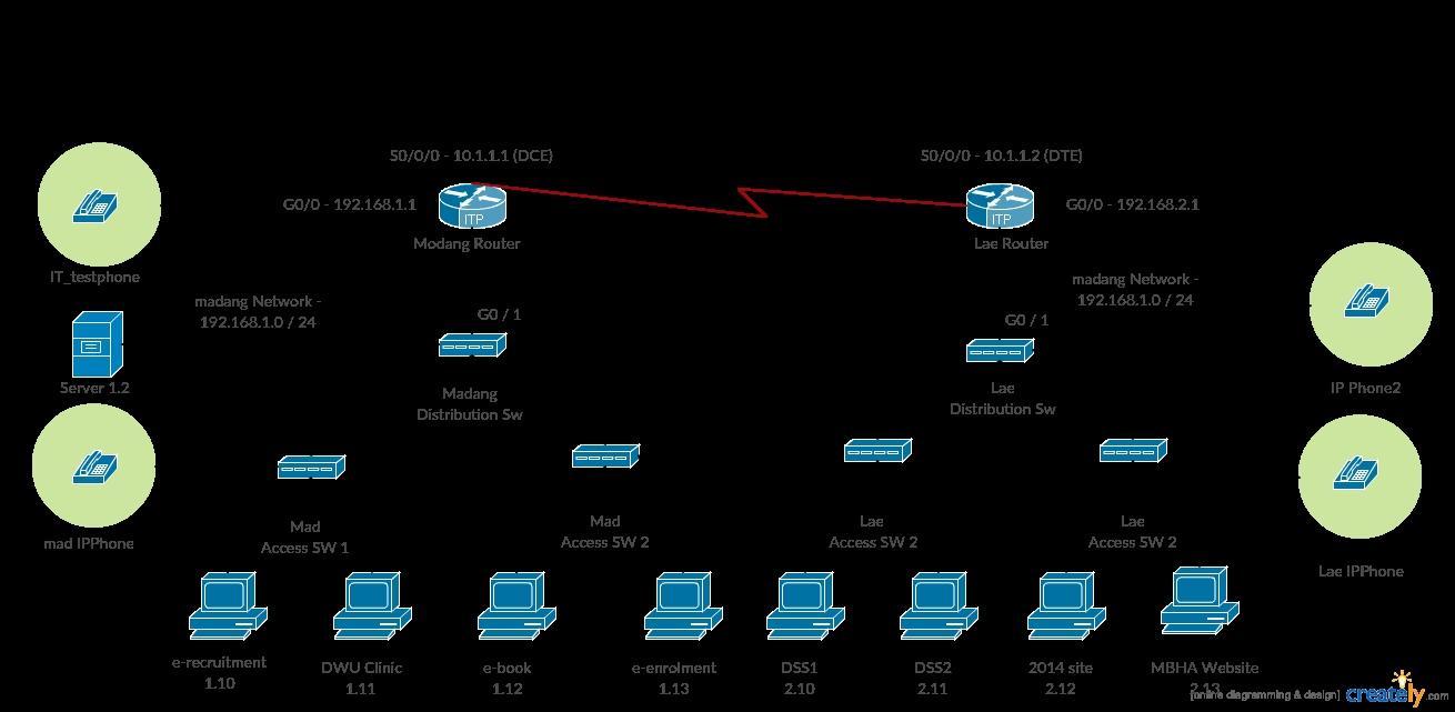 Cisco Visio Network Diagram Templates