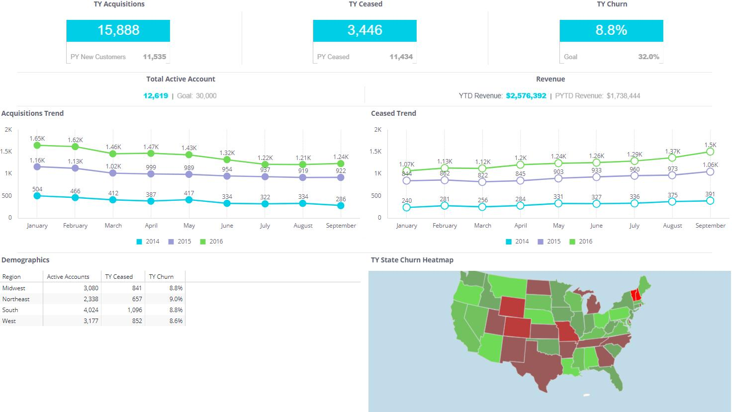 Customer Service Dashboard Examples