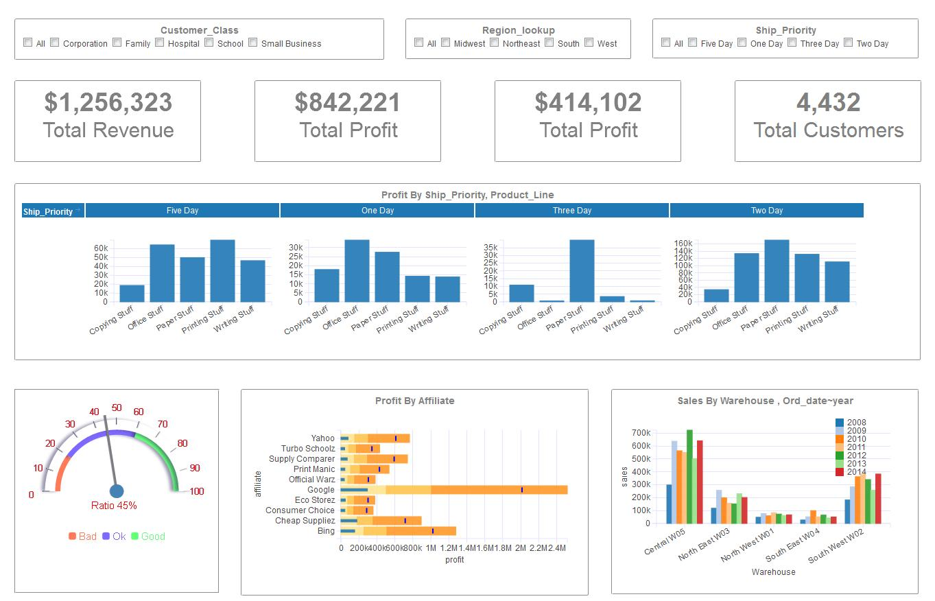 Financial Kpi Dashboard Excel Template