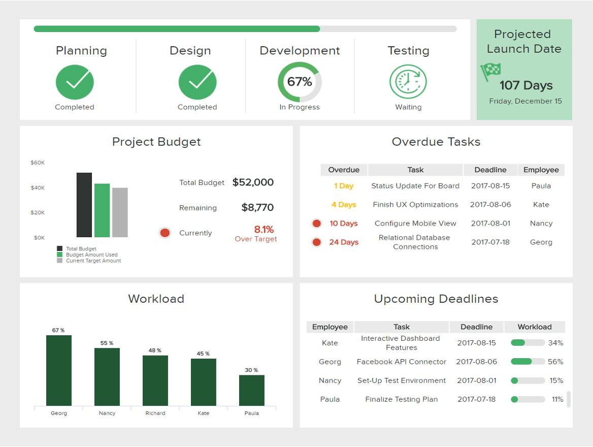 It Project Dashboard Template Powerpoint