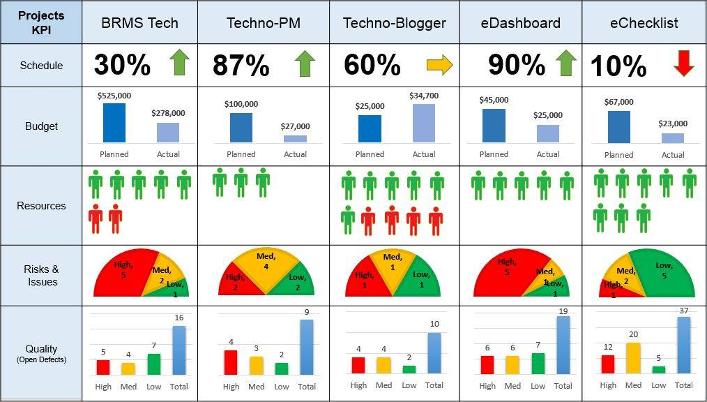 Powerpoint Project Management Dashboard Template