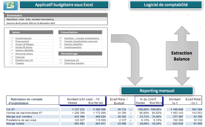 Exemple module reporting financier de Synergee