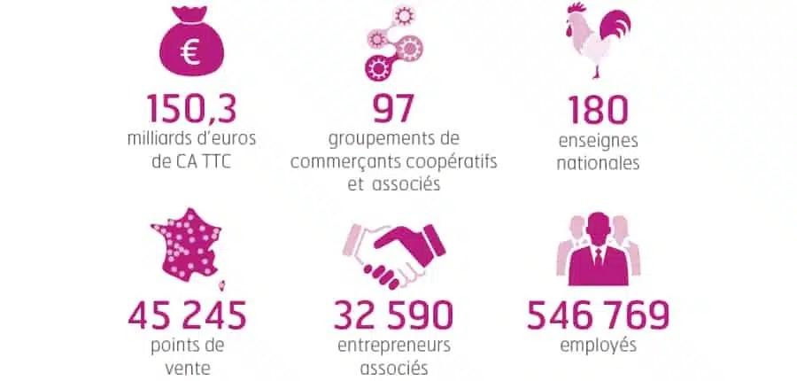 Les chiffres clés du Commerce Coopératif et Associé 2016