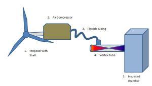 Vortex tube zero electricity fridge
