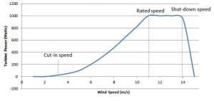 Wind turbine power curve