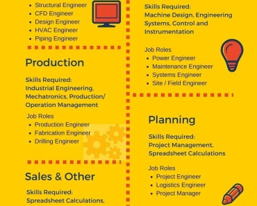 Job Pathways for a Mechanical Engineer