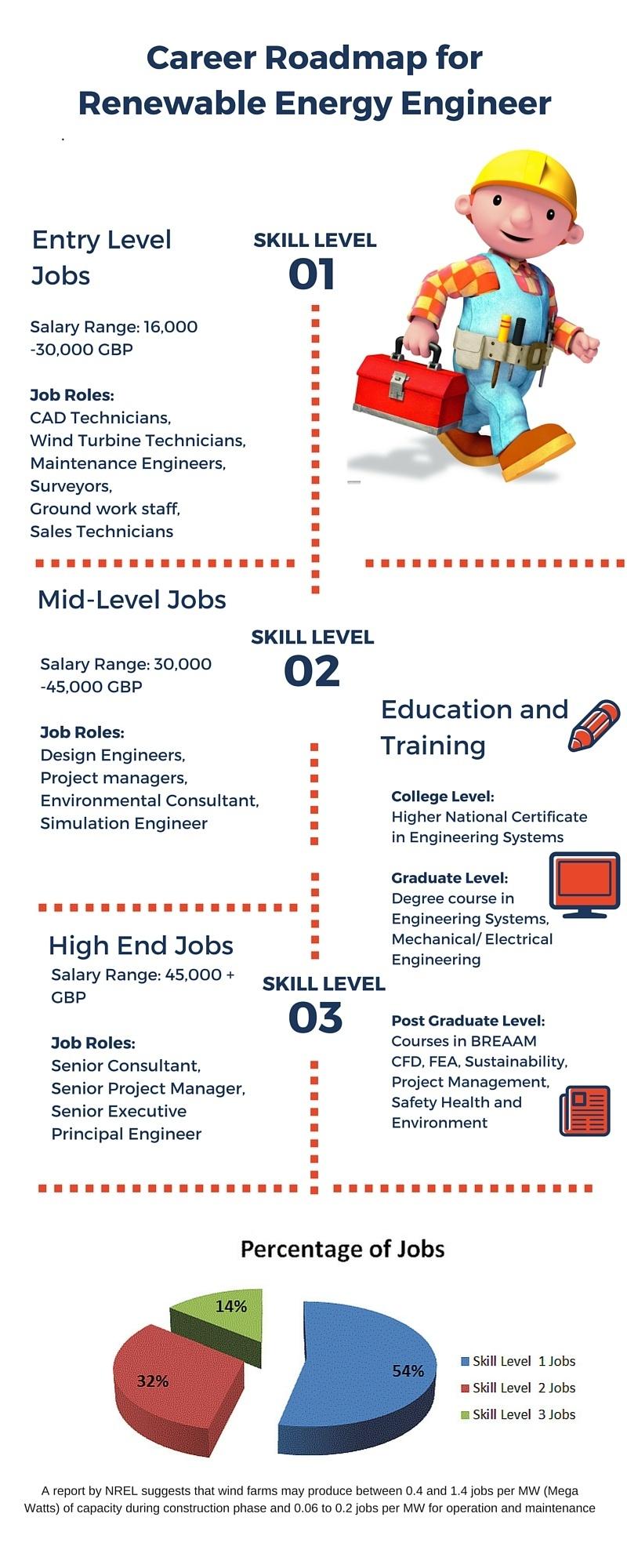 Career pathway for renewable energy engineer infographic career roadmap for renewable technician xflitez Gallery