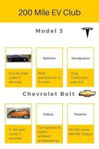 Model 3 V Bolt
