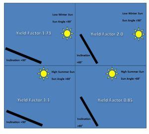 Solar yeild by seasons