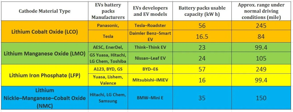 Lithium Ion Battery Types used in different EVs