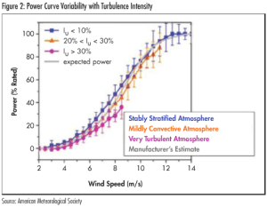 Turbulence Intensity Vs Power Curve