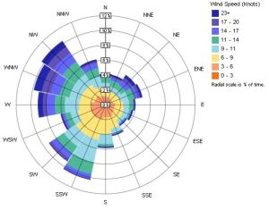 Wind data depicted as Wind Rose.
